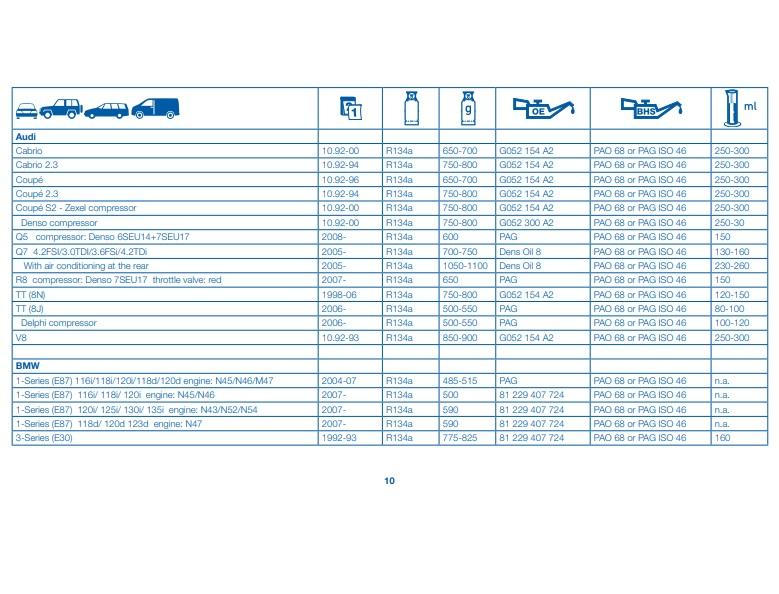 База данных по заправке автокондиционеров